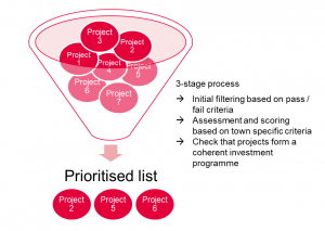 Graphic showing the shortlisting process
