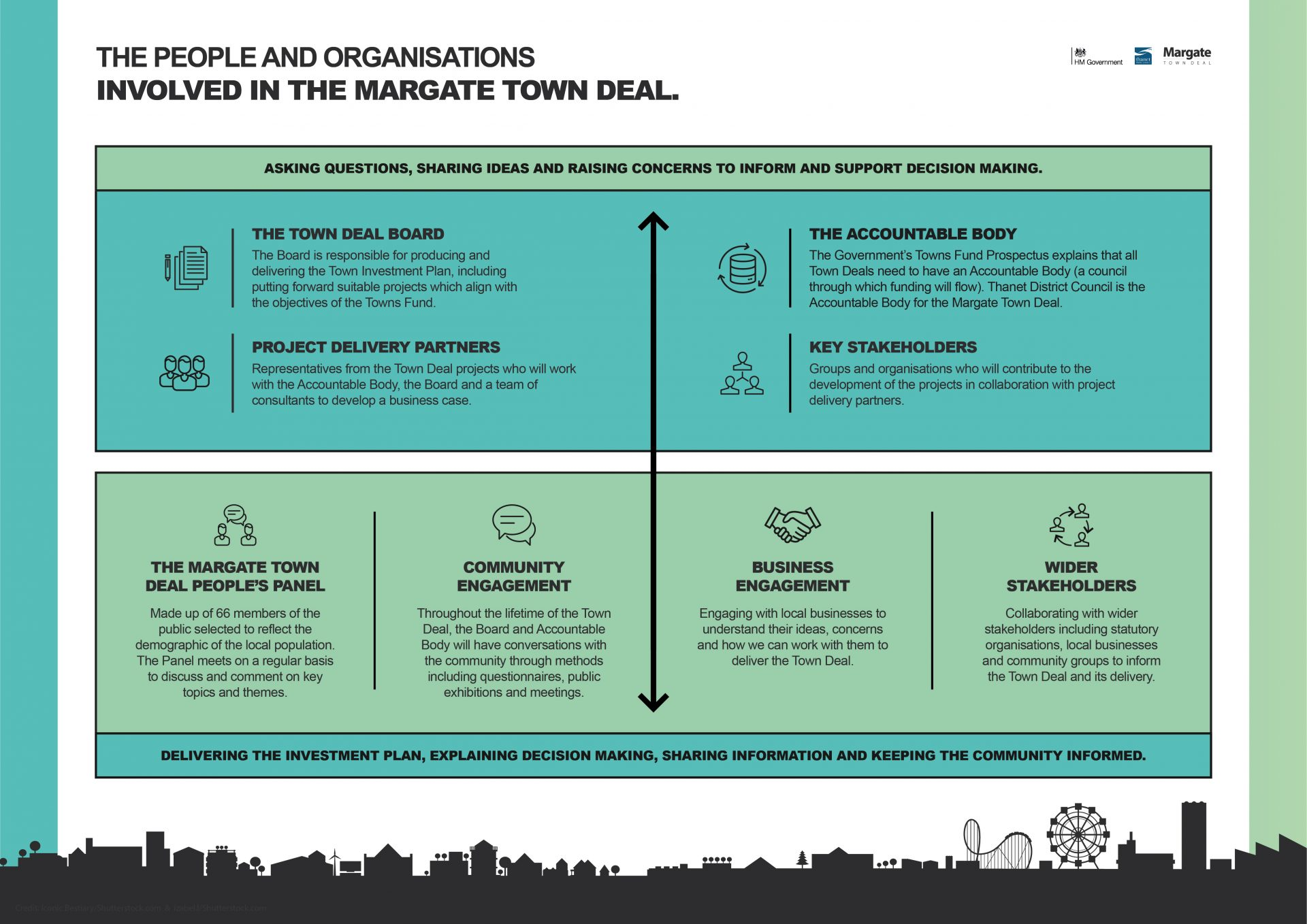 Margate Town Deal infographic